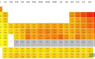 Строение атома олова (sn), схема и примеры