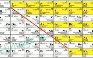 Физические и химические свойства неметаллов