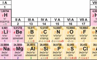 Характеристика химического элемента на основании его положения в периодической системе