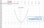График гиперболы, с примерами построения