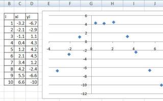 Уравнение параболы, формулы и примеры