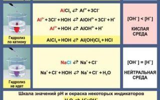Гидролиз хлорида алюминия (alcl3), уравнения и примеры