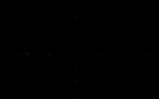 Пределы тригонометрических функций, примеры решений