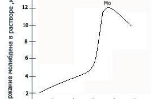 Молибден и его характеристики