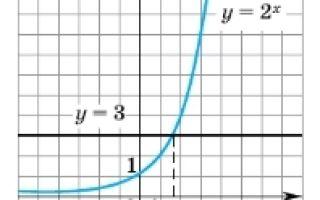 Свойства логарифмов и их формулы