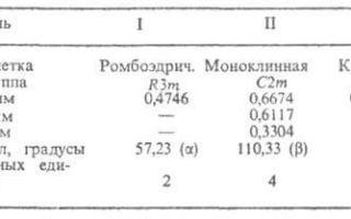 Строение атома висмута (bi), схема и примеры