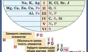 Валентность йода (i), формулы и примеры