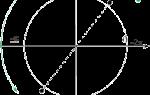 Косинус двойного угла, формулы и примеры