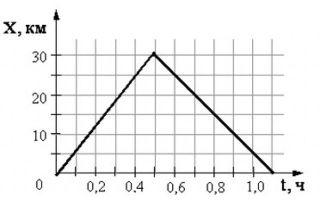 Равномерное прямолинейное движение в физике