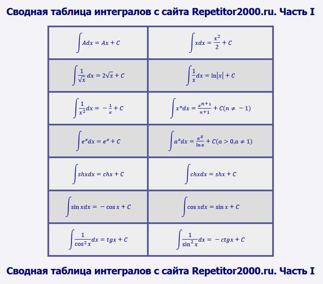 Интеграл показательной функции, формула и примеры
