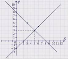 Системы уравнений с двумя переменными