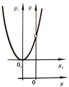 Директриса параболы, формула и примеры