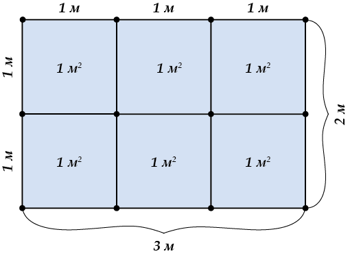 Формулы площади треугольника и примеры применения