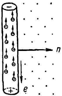 Формула ЭДС индукции, e