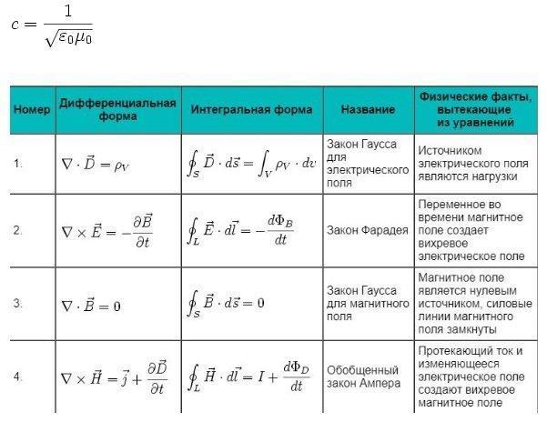 Уравнения Максвелла в интегральной форме, с примерами