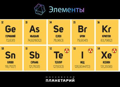 Строение атома сурьмы (sb), схема и примеры