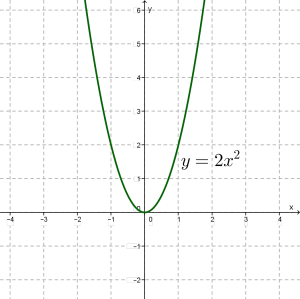 Свойства параболы, с примерами