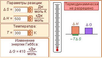 Уравнение Гиббса в физике