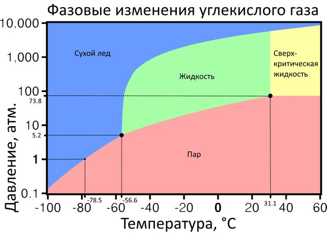 Молярная масса углекислого газа (co2), все формулы