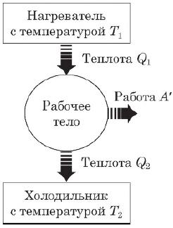 Формула работы идеального газа, А