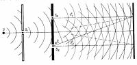 Формулы интерференции