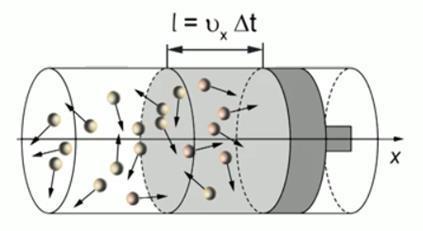 Кинетическое уравнение Больцмана в физике