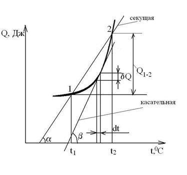 Уравнение Майера в физике
