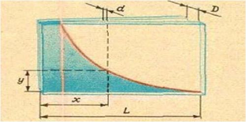 Поверхностное натяжение, формулы и примеры