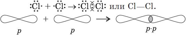Химическая связь и типы химических связей
