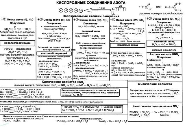 Формула азота в химии