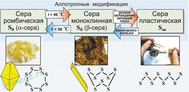 Формула серы в химии