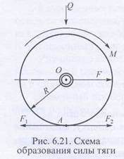 Формула силы тяги