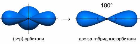 Гибридизация электронных орбиталей и геометрия молекул