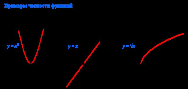 Четность и нечетность функции, с примерами