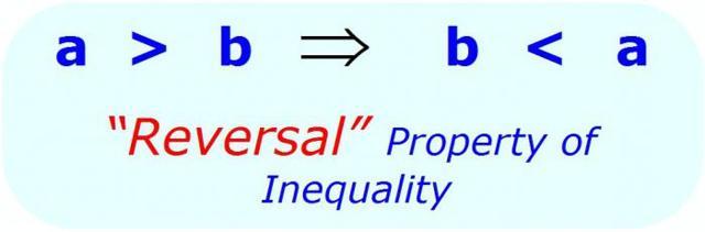 Линейные неравенства и их решение