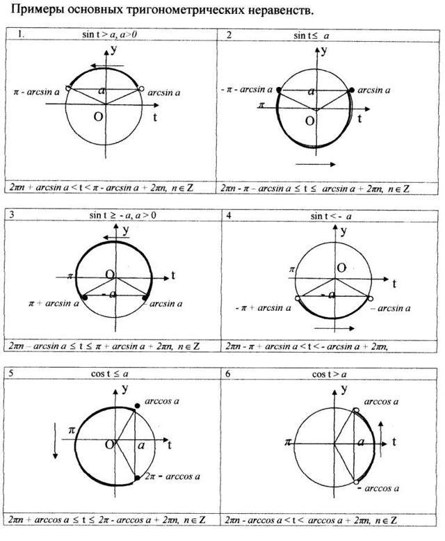 Тригонометрические неравенства и их решения