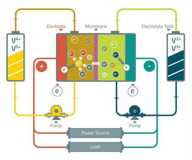 Строение атома ванадия (v), схема и примеры