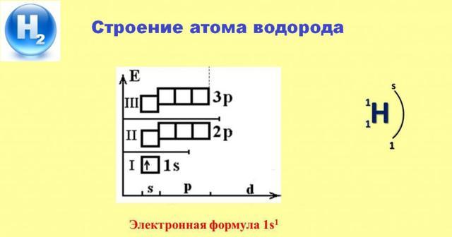 Строение атома водорода (h), схема и примеры