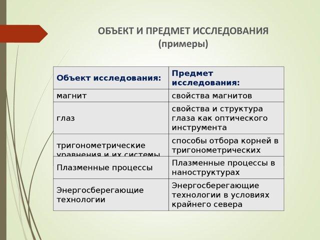 Объект и предмет исследования в курсовой работе