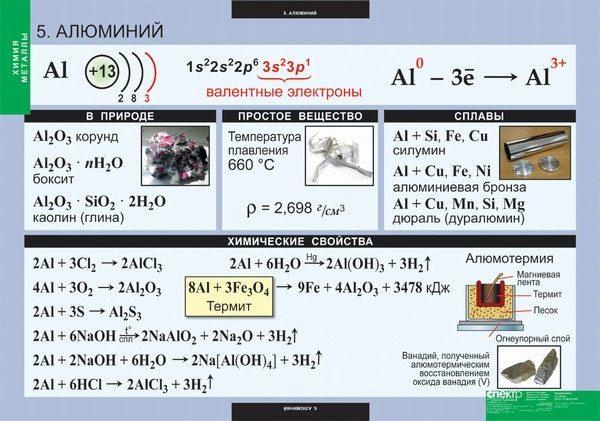 Строение атома алюминия (al), схема и примеры