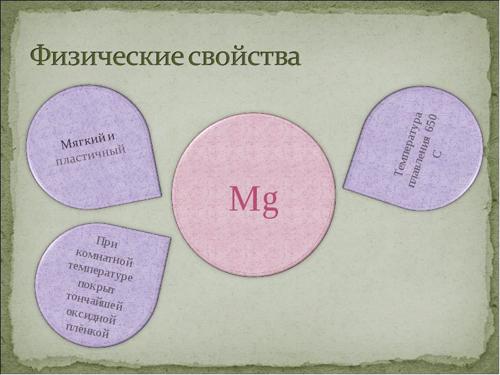 Магний и его характеристики