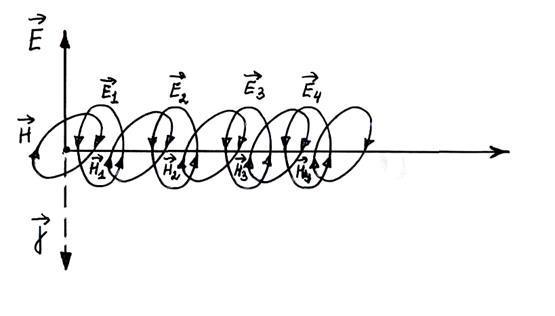Уравнения электромагнитной волны в физике