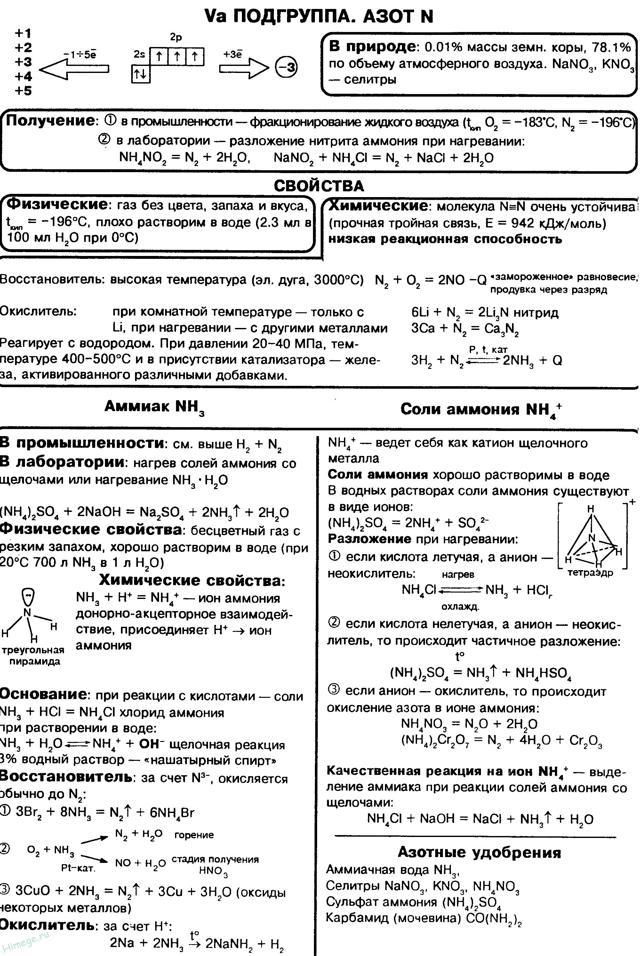 Азот и его характеристики