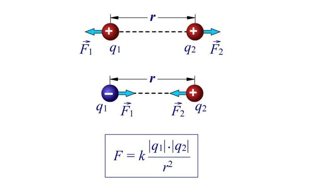 Формула электрического заряда, q