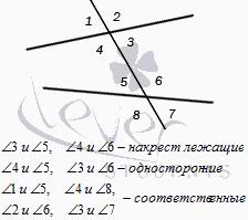 Свойства параллельных прямых, с примерами