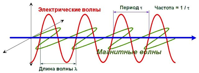 Формула длины волны
