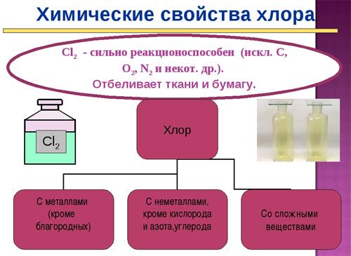 Формула хлора в химии
