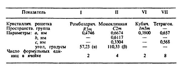 Степень окисления висмута (bi), формула и примеры