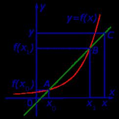 Уравнение касательной к графику функции