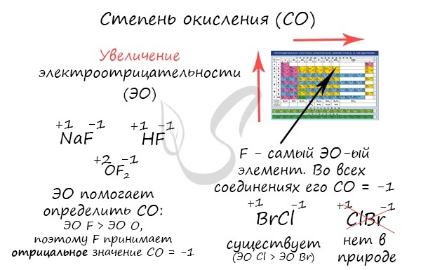 Валентность и степень окисления, формулы и примеры